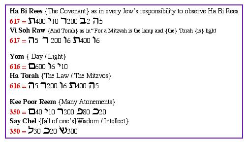 JEWISHPATH - Yom Kippur, Shacharis: Leviticus 16:1- 34